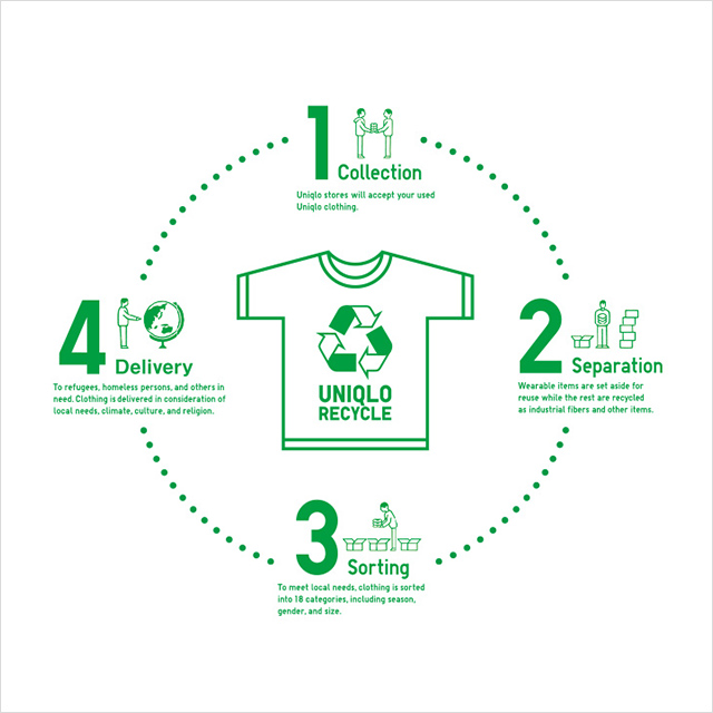 181004_L3_sustainability_cover_recycle